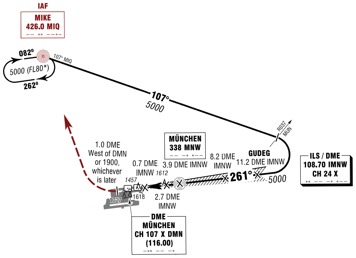 Missed Approach Procedure